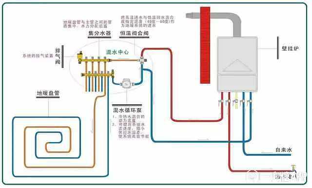 地暖是什么原理_地暖分控器是什么