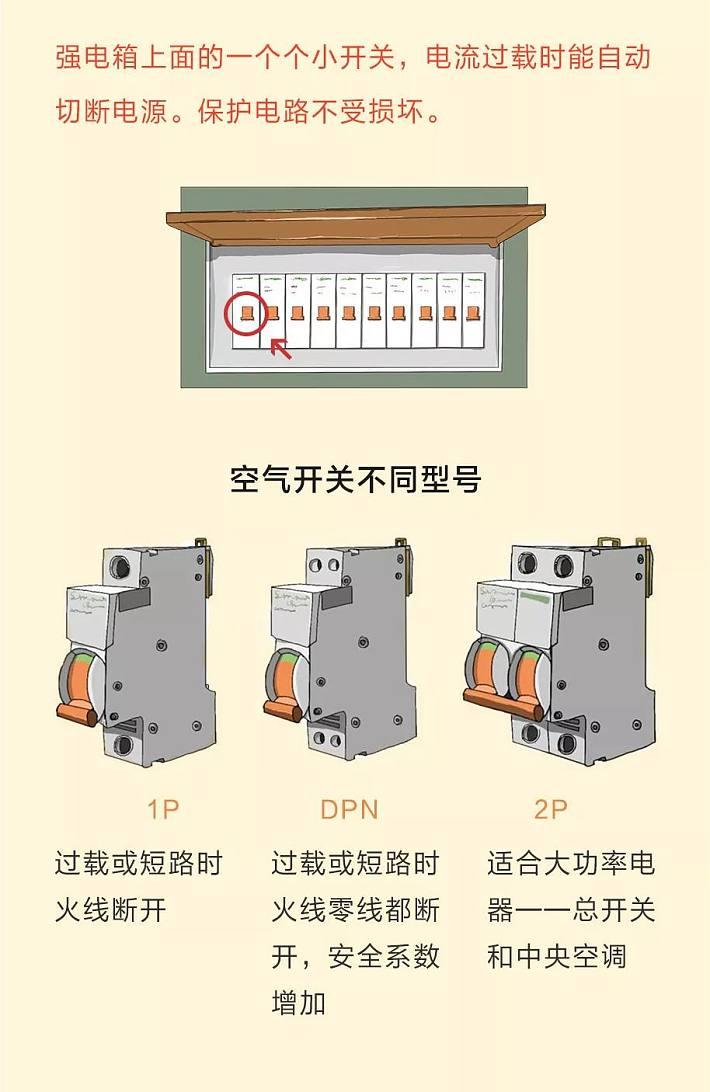 强电箱,弱电箱,空气开关,漏电断路器/漏电保护器,跳闸,用电回路.