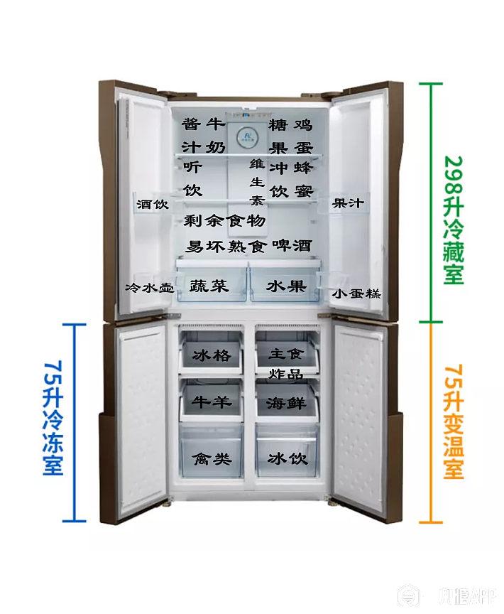 冰箱收纳分区示意.jpg